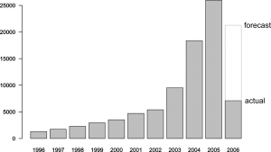 A graph showing mortal fraud