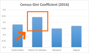 DC Gini coefficient compared to the US