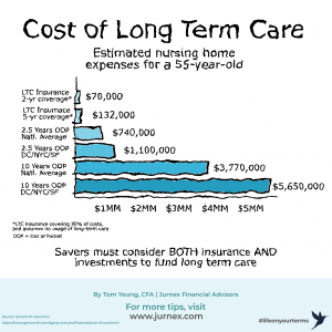 Graph of the costs involved with long term care planning